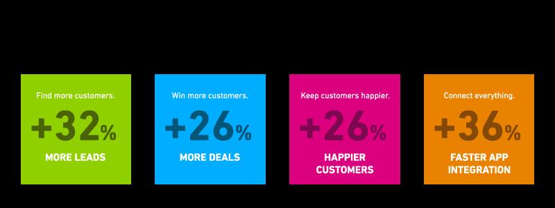 Salesforce Salescloud