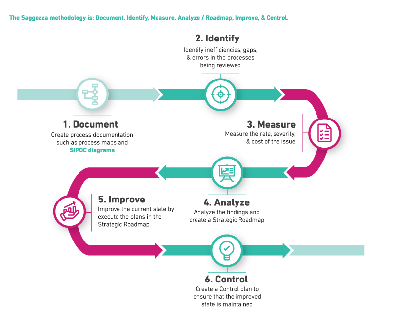 Process Analysis Roadmap