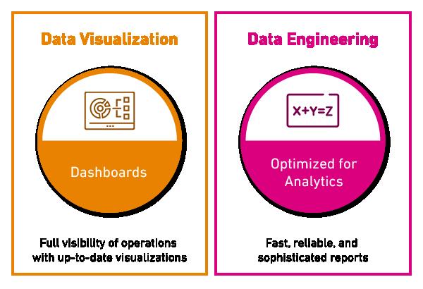 Data Visualization and Engineering