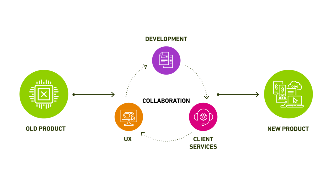 UX Engineering Client Services Collaboration